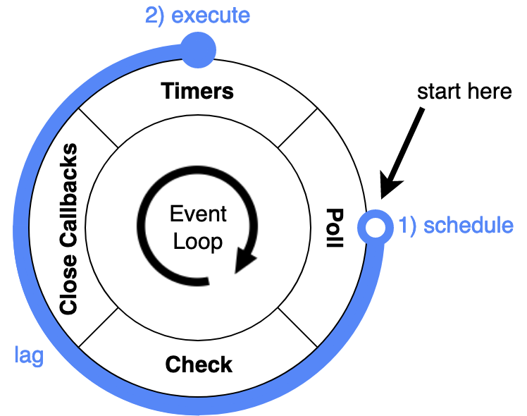 A visual example demonstrating event loop lag: a timer callback is scheduled in the 'poll' phase. The time span until it is executed is marked as 'lag'.