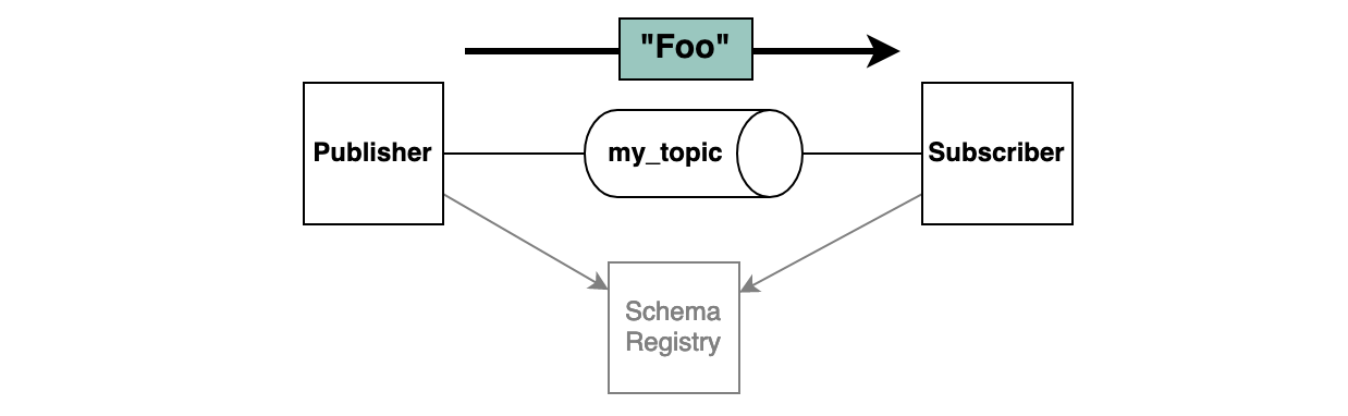 The example scenario expressed as diagram. A publisher sends a message to a subscriber over a Kafka topic.
