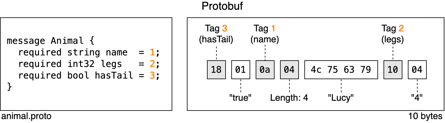 A serialized Protobuf record and its associated schema to demonstrate the use of tags