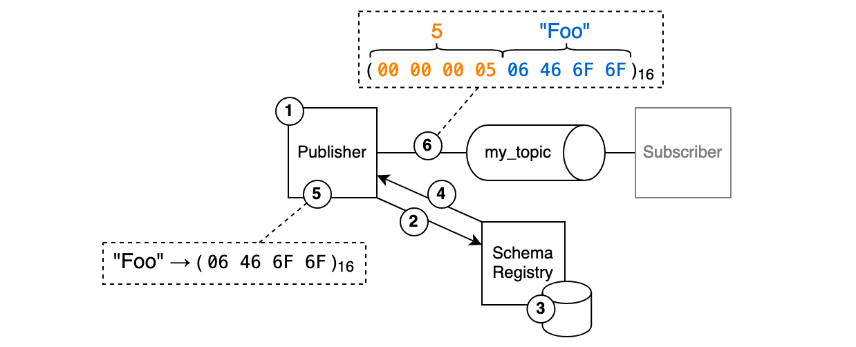 A diagram depicing the protocol flow from the publisher's perspective.