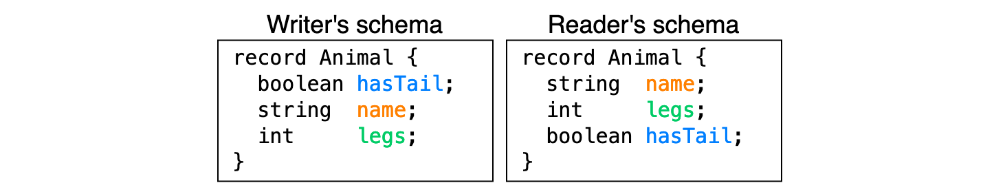 The writer's schema on the left and the reader's schema on the right. The order of records is mixed up.