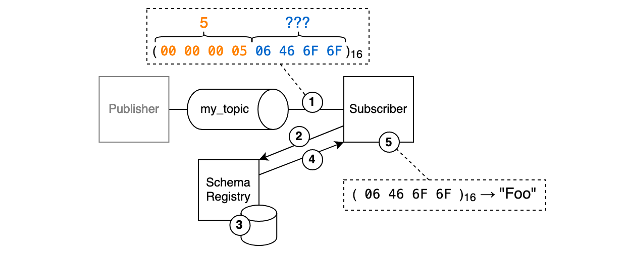 A diagram depicing the protocol flow from the subscriber's perspective.